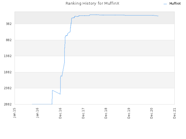Ranking History for MuffinX