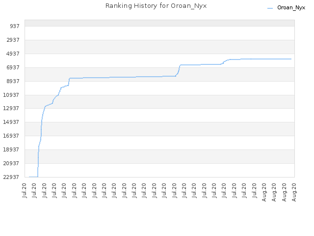 Ranking History for Oroan_Nyx