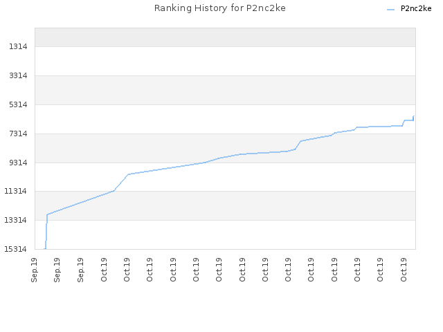 Ranking History for P2nc2ke
