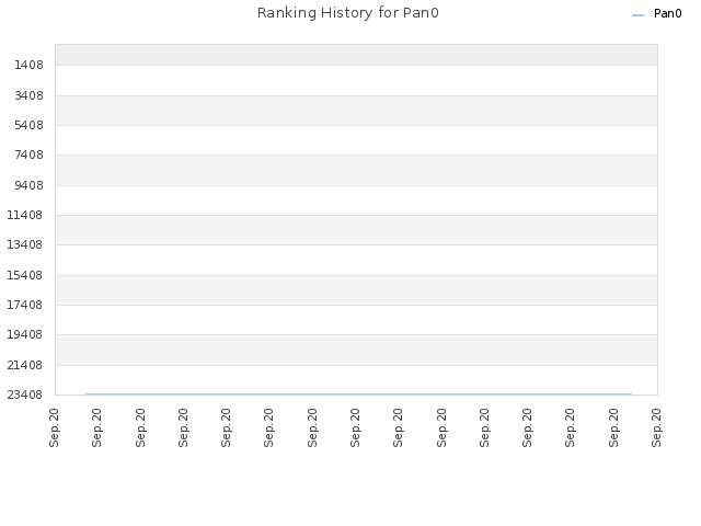 Ranking History for Pan0