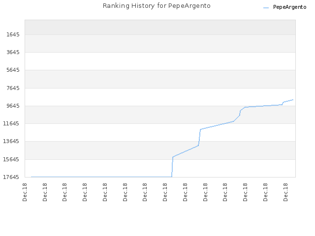 Ranking History for PepeArgento