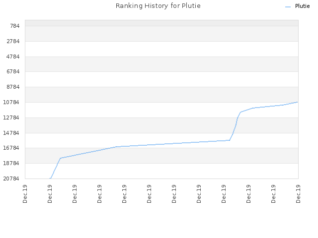 Ranking History for Plutie