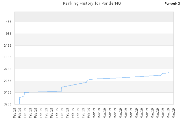 Ranking History for PonderNG