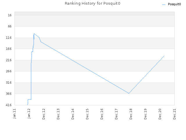Ranking History for Posquit0
