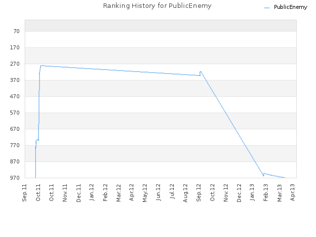 Ranking History for PublicEnemy