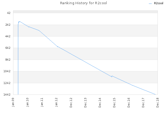 Ranking History for R2cool