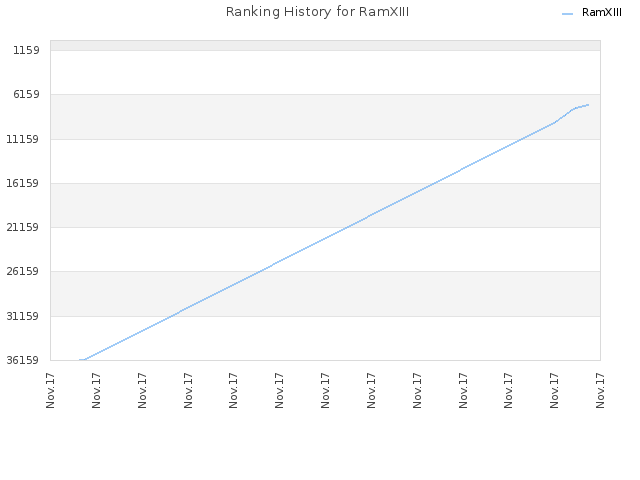 Ranking History for RamXIII