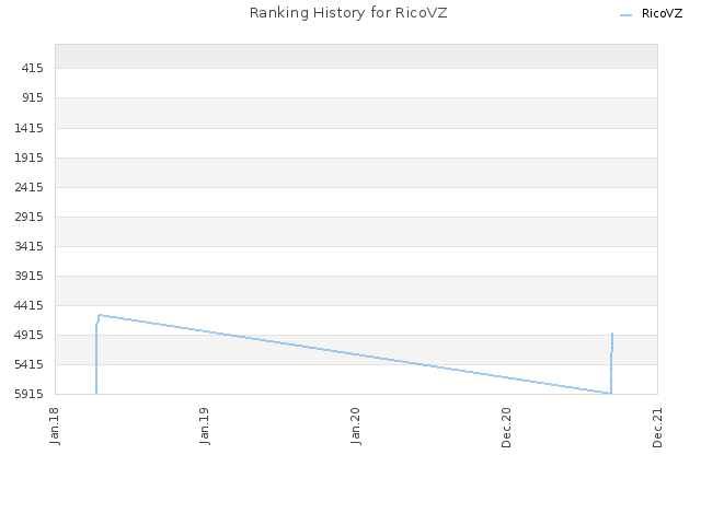 Ranking History for RicoVZ