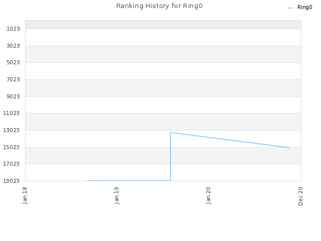 Ranking History for Ring0