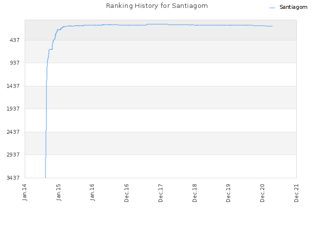 Ranking History for Santiagom