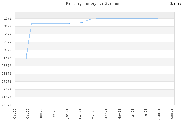 Ranking History for Scarlas
