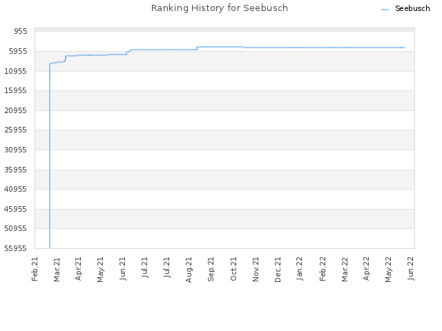 Ranking History for Seebusch