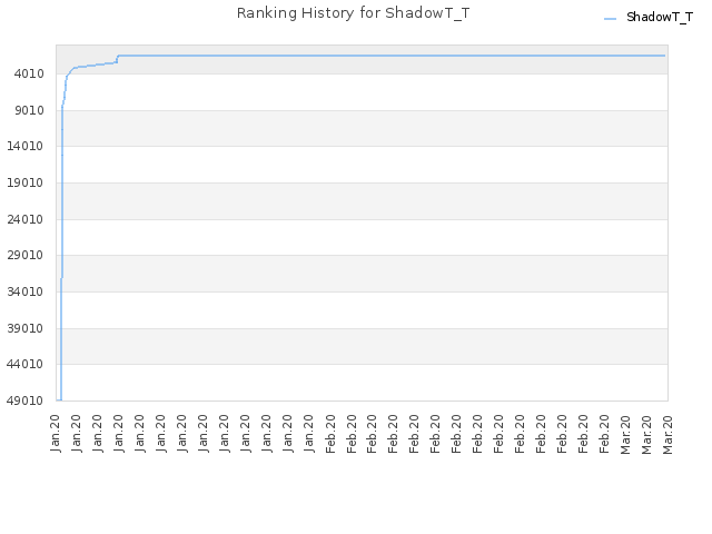 Ranking History for ShadowT_T