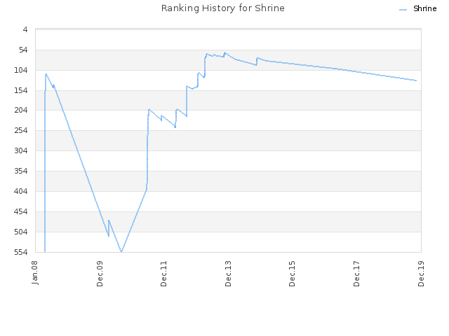 Ranking History for Shrine