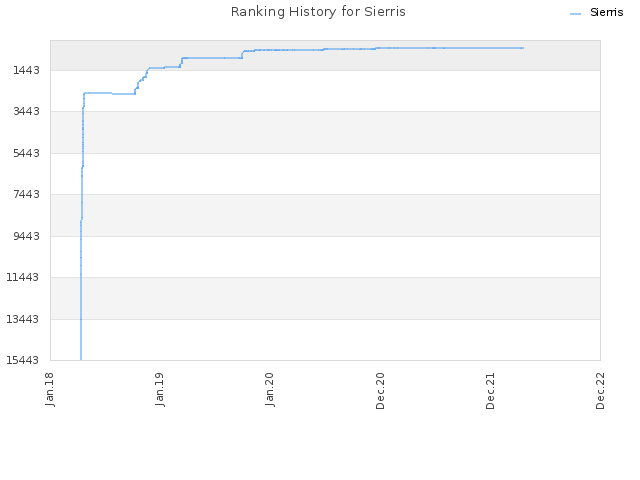 Ranking History for Sierris