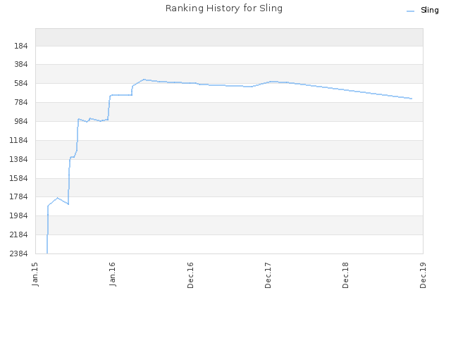 Ranking History for Sling