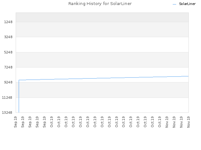 Ranking History for SolarLiner