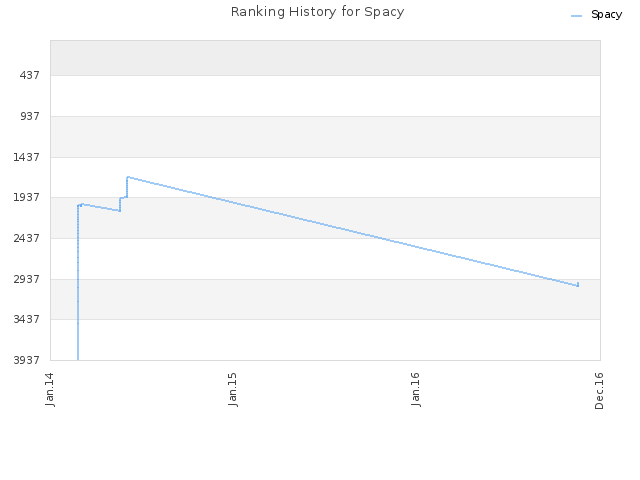 Ranking History for Spacy