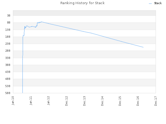 Ranking History for Stack