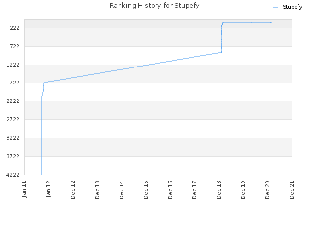 Ranking History for Stupefy