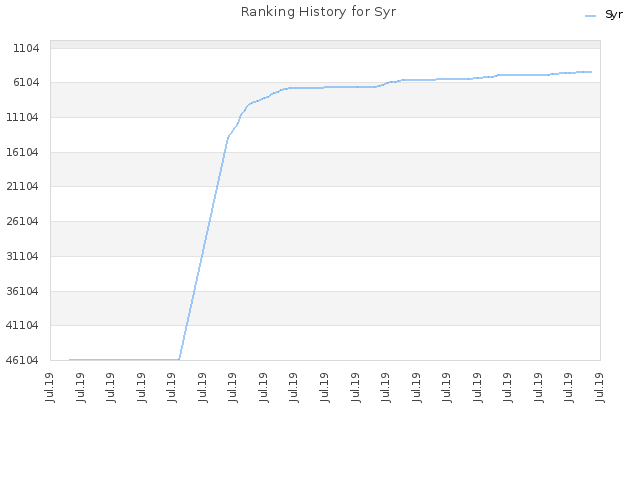 Ranking History for Syr