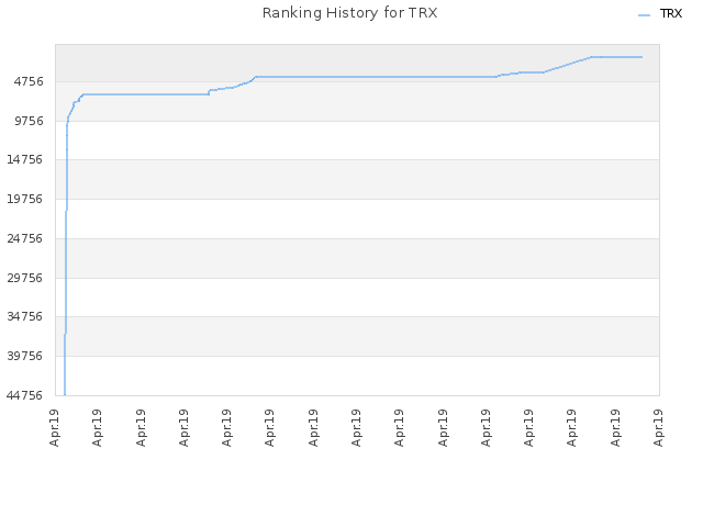 Ranking History for TRX
