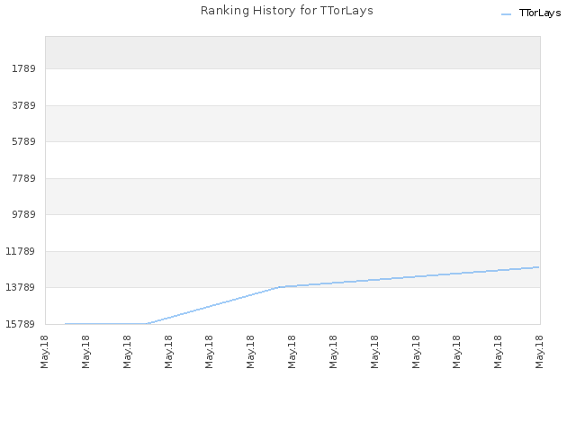 Ranking History for TTorLays