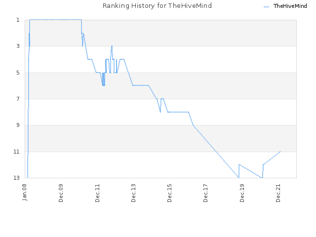 Ranking History for TheHiveMind