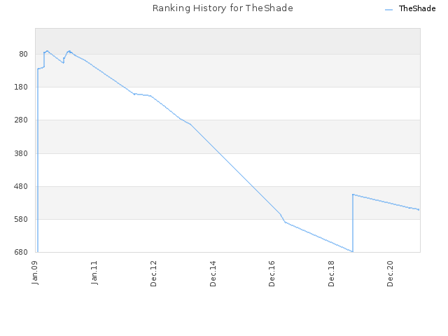 Ranking History for TheShade