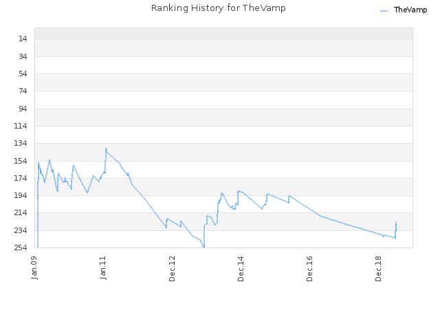 Ranking History for TheVamp