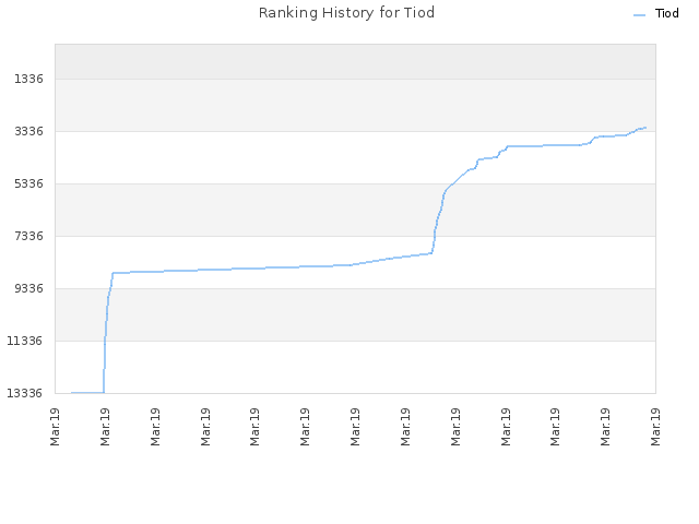 Ranking History for Tiod