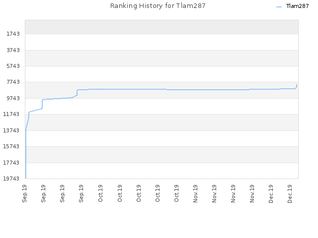 Ranking History for Tlam287