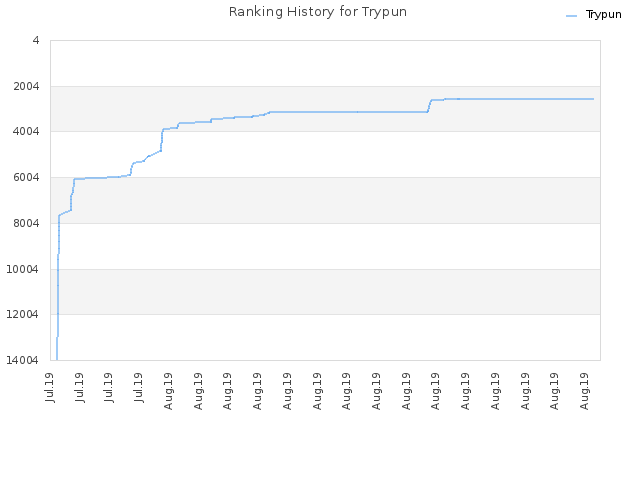 Ranking History for Trypun