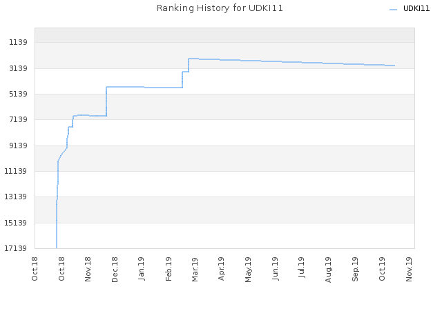 Ranking History for UDKI11