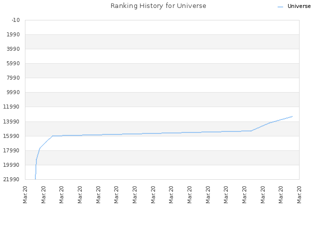 Ranking History for Universe