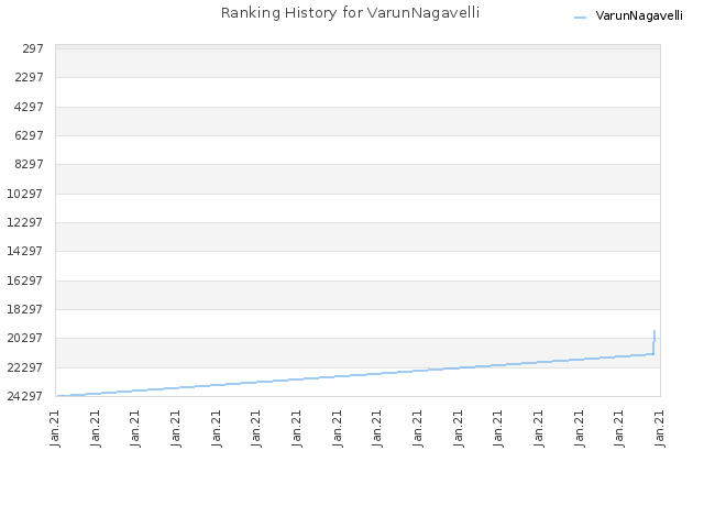 Ranking History for VarunNagavelli