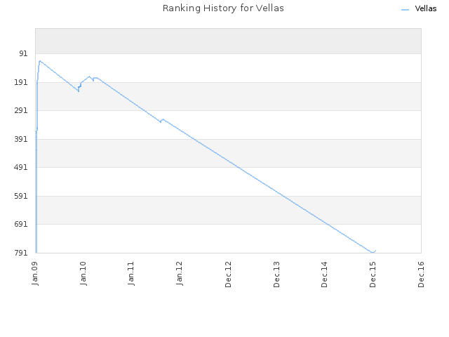 Ranking History for Vellas