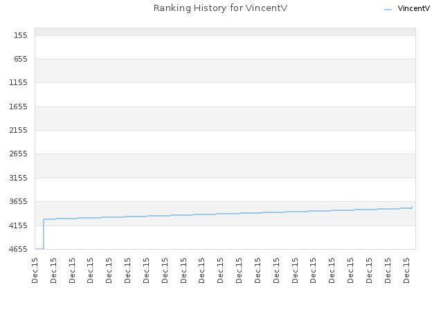 Ranking History for VincentV
