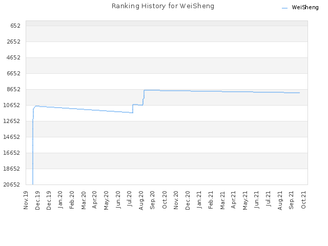 Ranking History for WeiSheng