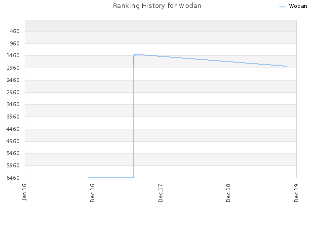 Ranking History for Wodan