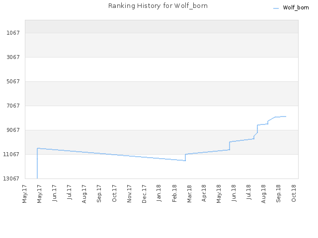 Ranking History for Wolf_born