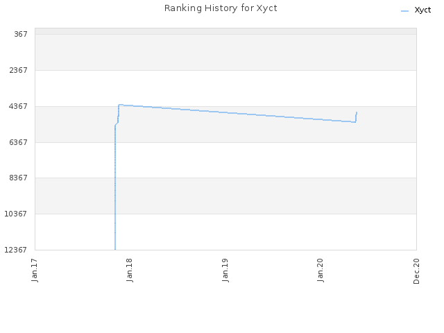 Ranking History for Xyct