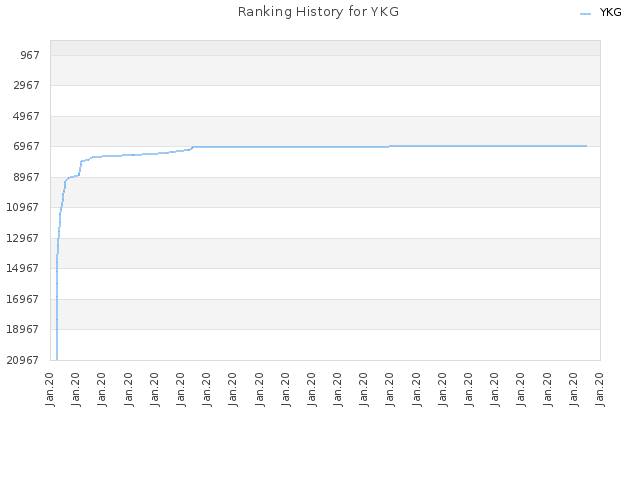 Ranking History for YKG