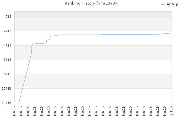Ranking History for a13x3y