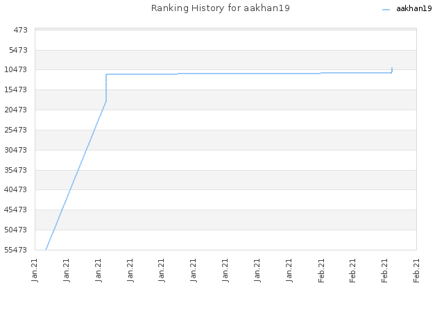 Ranking History for aakhan19