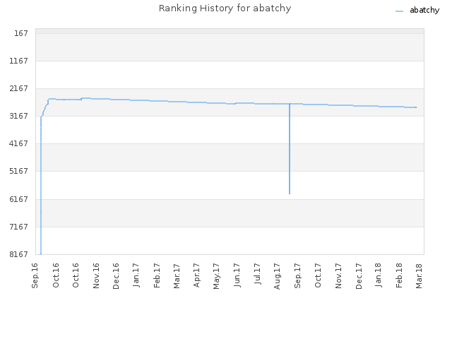 Ranking History for abatchy