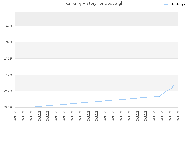 Ranking History for abcdefgh