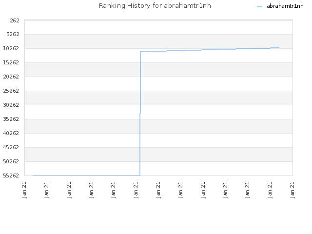 Ranking History for abrahamtr1nh