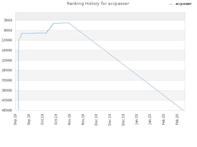Ranking History for accpasser