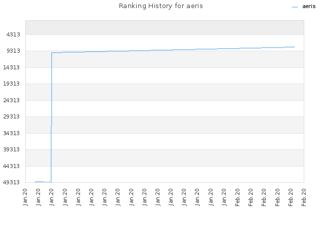 Ranking History for aeris